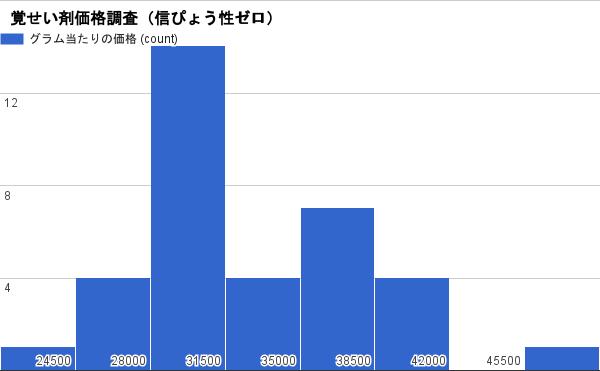 覚せい剤価格グラフ(ヒストグラム)